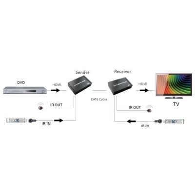 402172_lenkeng-hdbaset-hdmi-extender-over-single-cat-cable-for-up-to-100m-400x400.jpg